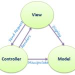 PHP MVC Framework Tutorial [2020]