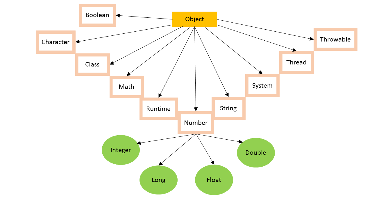 java object class