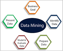 Data Mining and Its Types